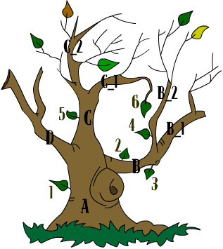 Comment aller chercher un fichier sur un arbre spip - Arbre sans racine envahissante ...